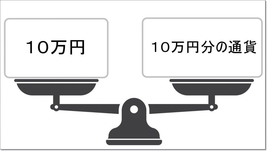 FXのレバレッジの開設②-1