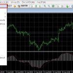 MT4(メタトレーダー4)の使い方|チャートの追加と分割表示の方法