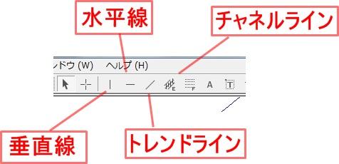 MT4使い方 ライン