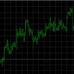MT4(メタトレーダー4)の使い方|チャートの種類と時間足の変更