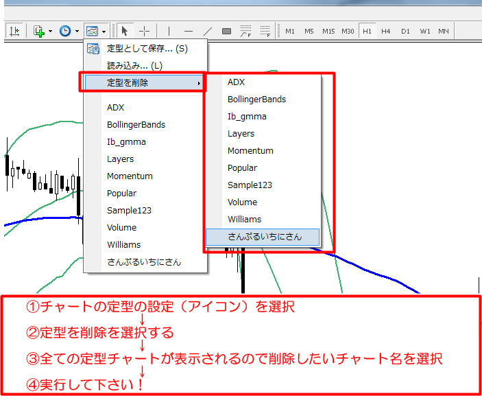 MT4使い方 定型チャート
