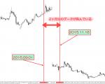 MT4(メタトレーダー4)チャートの価格や期間の飛び(バグ)状態を簡単に治す方法