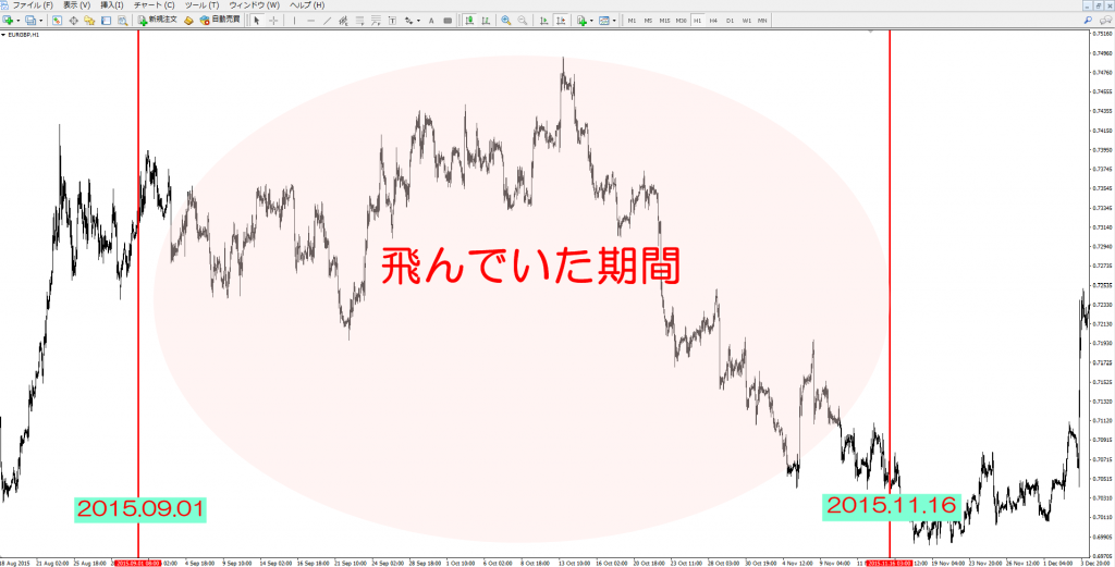 MT4 チャート