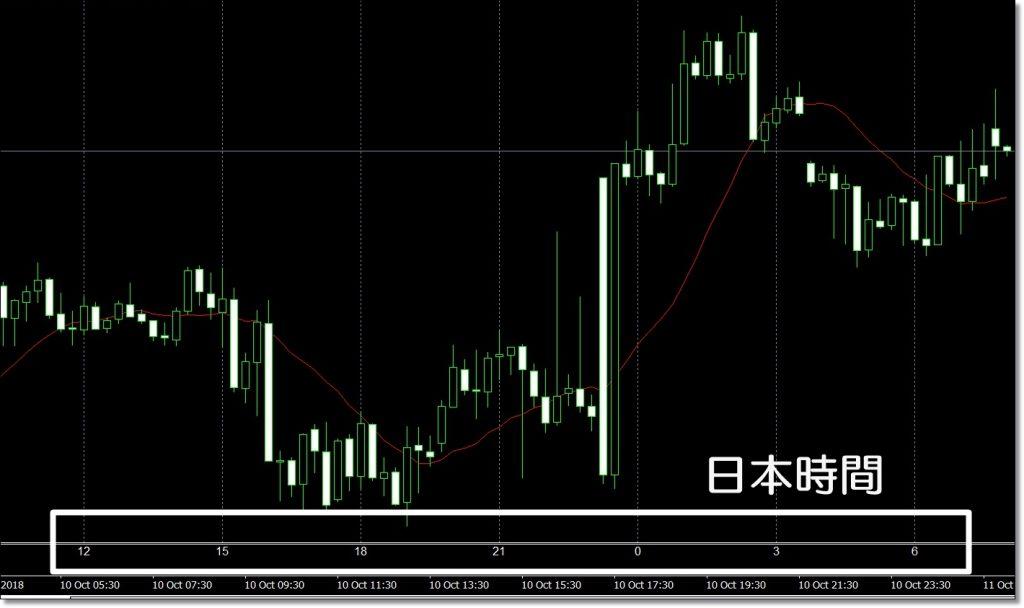 MT4日本時間表示7