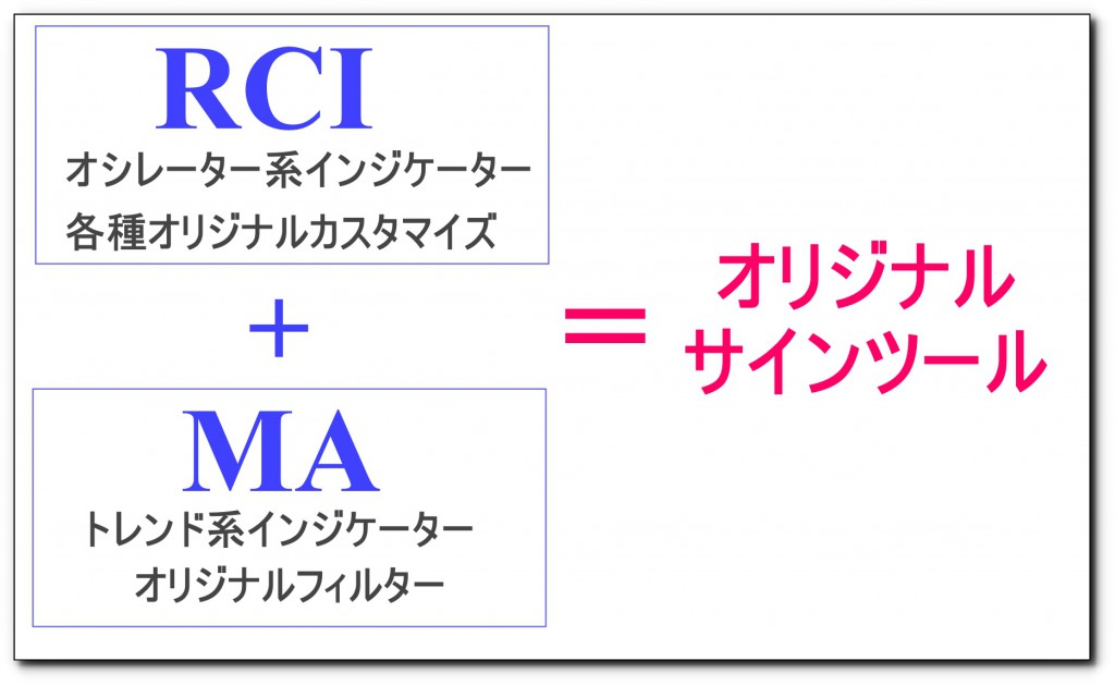 MT4RCIインジケーター
