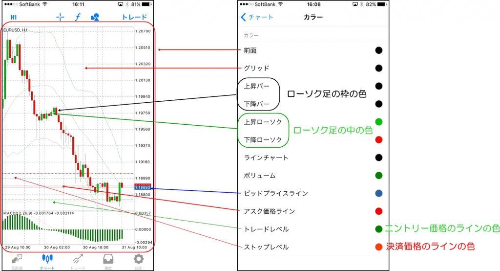 MT4スマホアプリのチャート設定|背景色を変えて自分色チャートに変更する方法