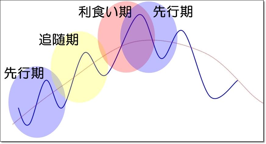 ダウ理論|3つの段階