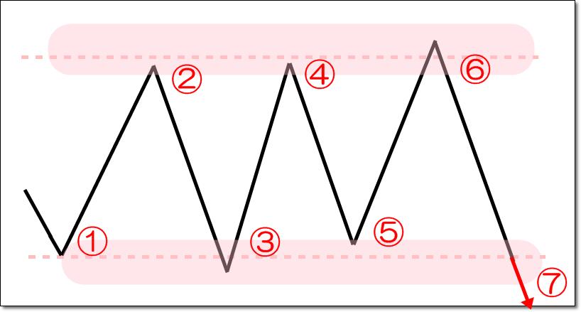 ダウ理論|レンジ相場の定義