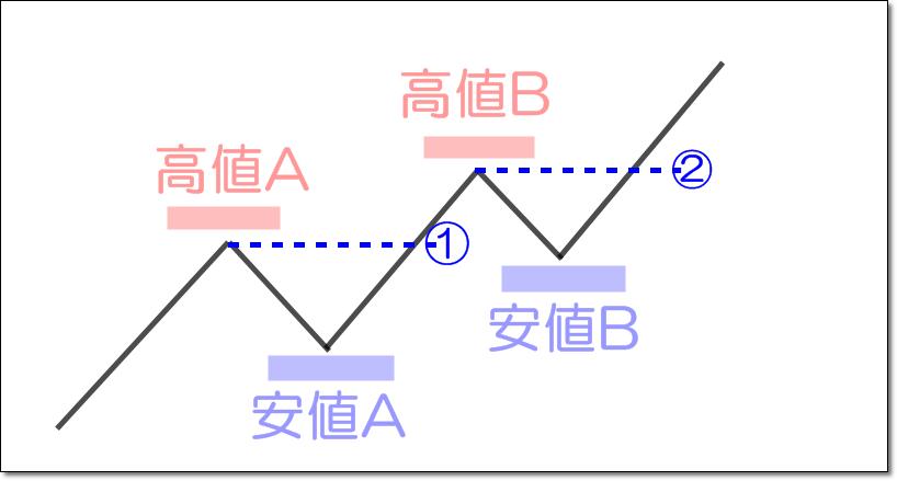 ダウ理論|アップトレンドの定義