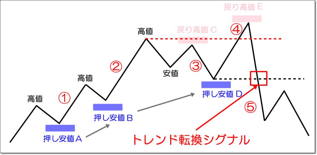トレンド転換シグナルとダウ理論の解説