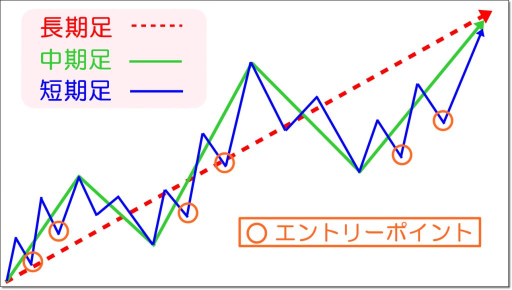 マルチタイムフレーム分析①