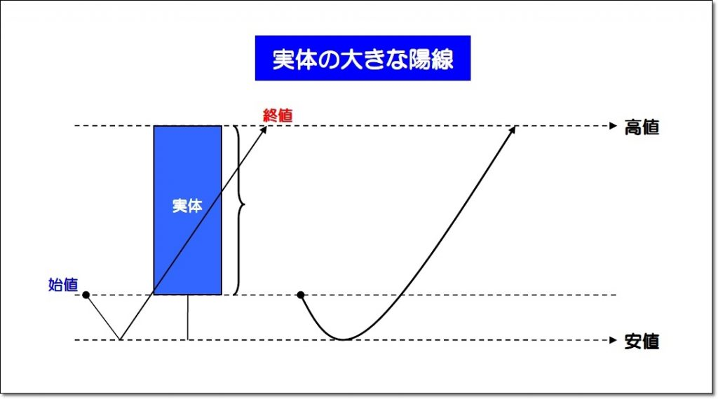実体の大きな陽線