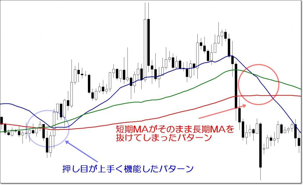 3本移動平均線の注意点