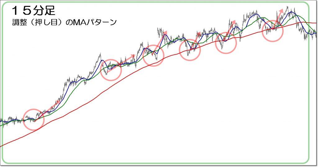 3本の移動平均線の高確率