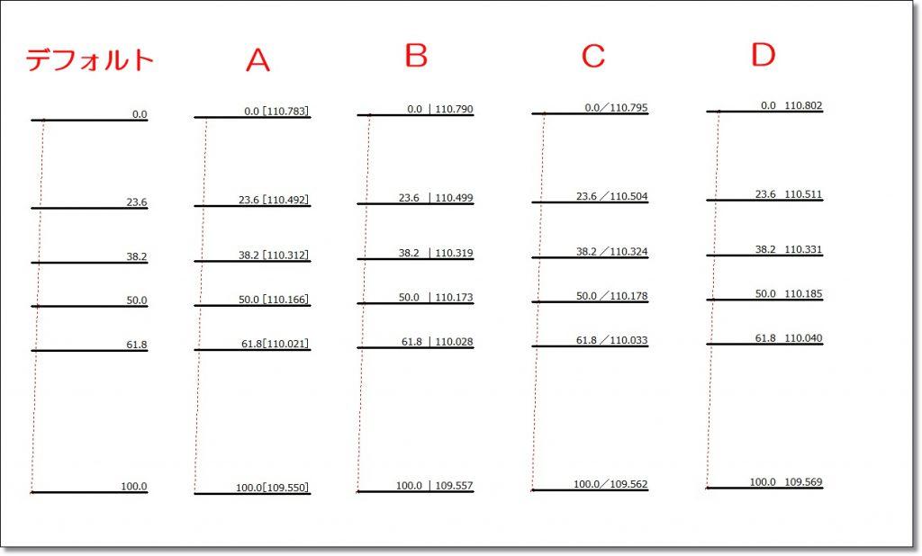MT4フィボナッチの価格表示の設定手順④