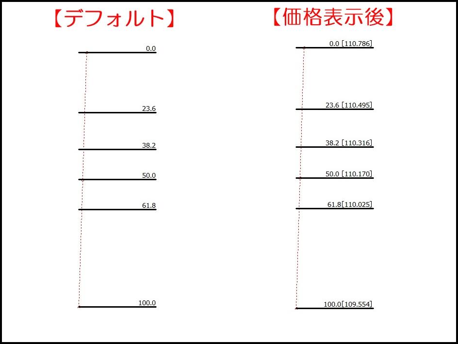 MT4フィボナッチの価格表示の設定②