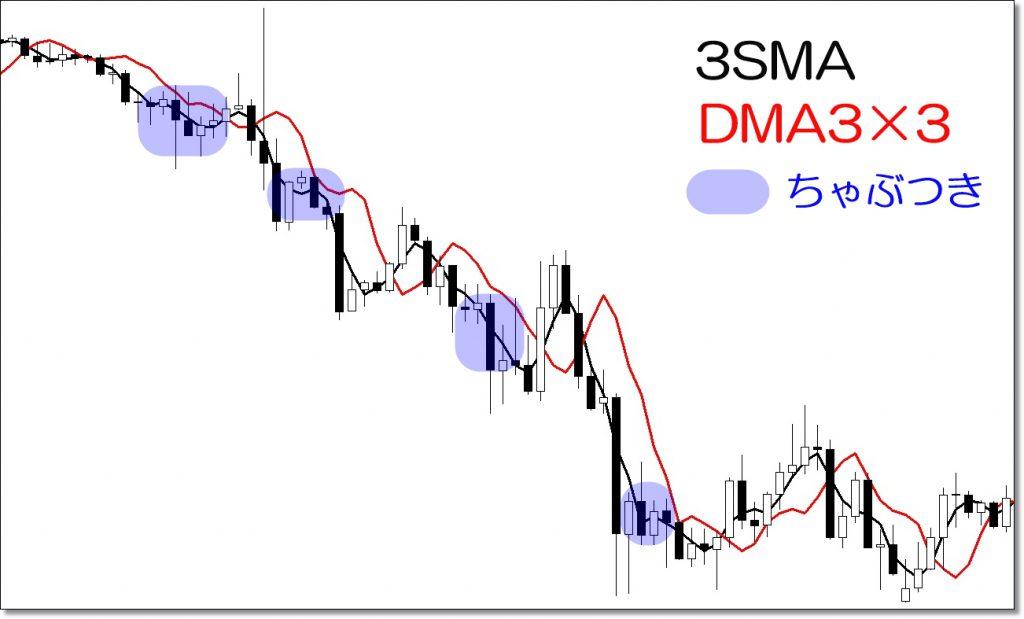 ディナポリのDMAのメリット