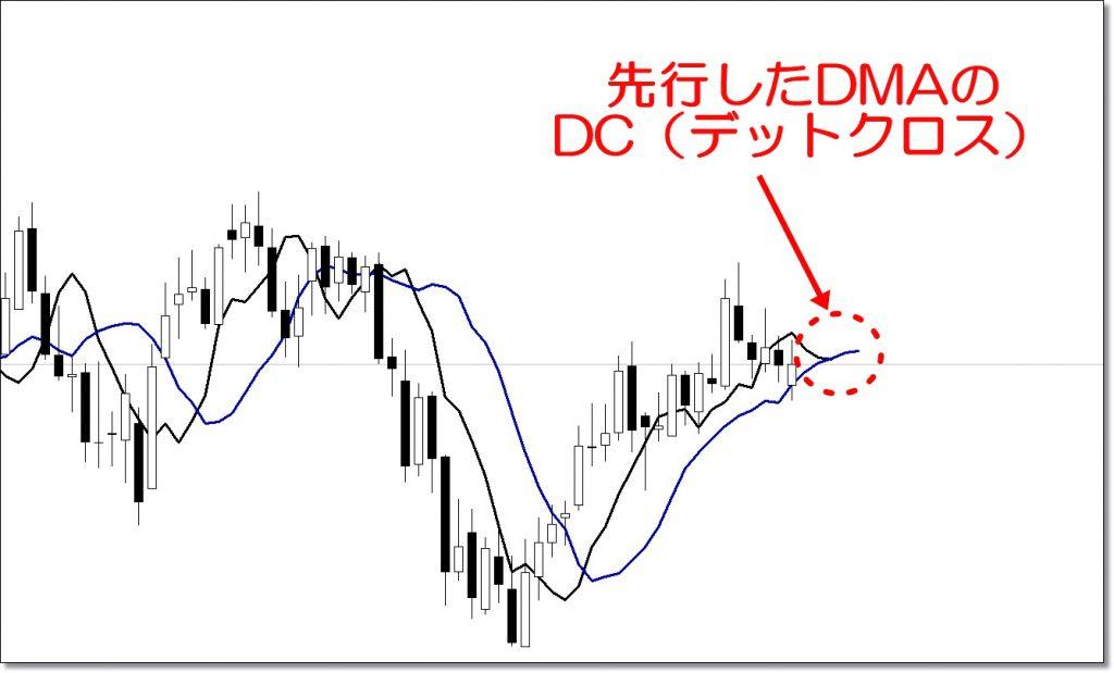 ディナポリ手法のDMA③