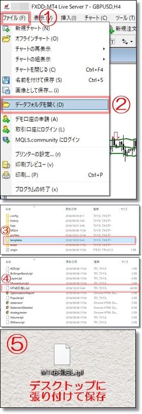 MT4定型チャートの移動