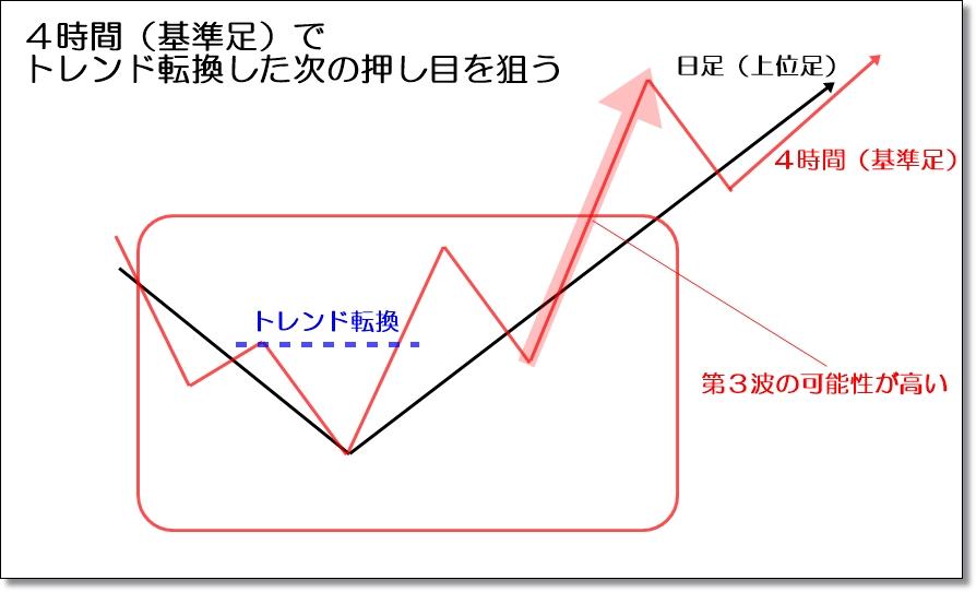トレンドフォローの第3波の見つけ方②