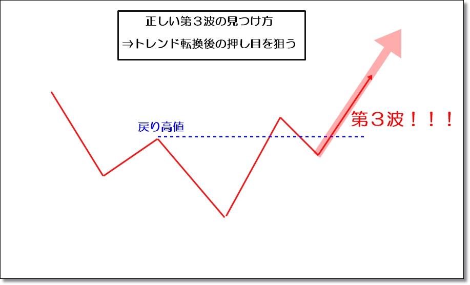 トレンドフォローの正しい第3波の見つけ方