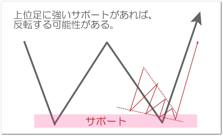 ウェッジの反転パターン