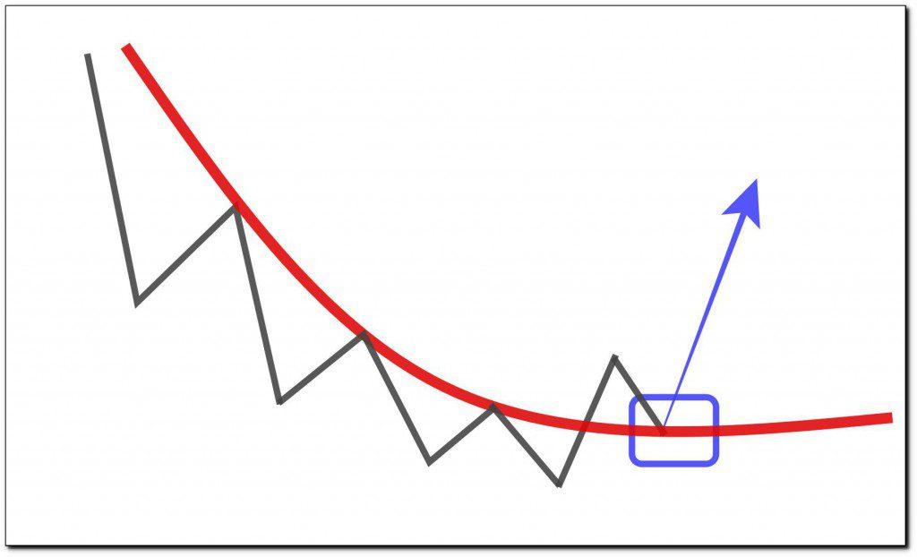 移動平均線のブレイクアウト