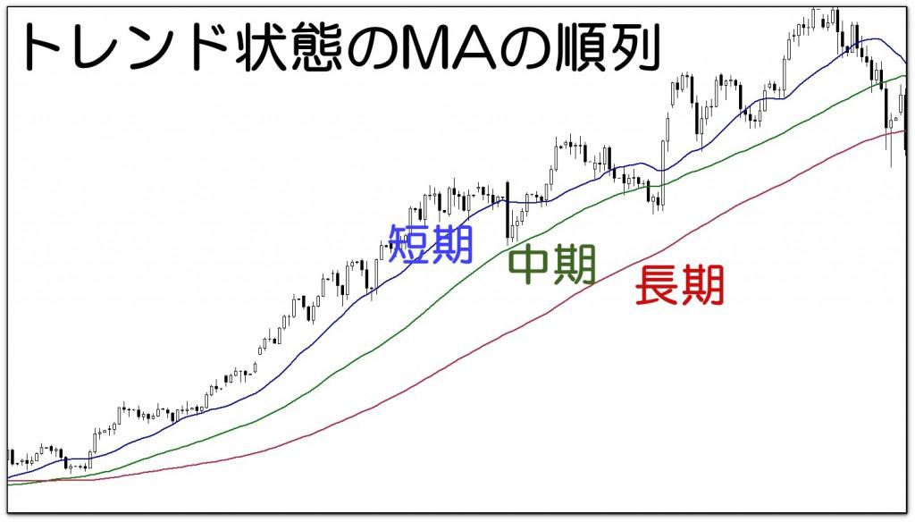 トレンドフォローの移動平均線の使い方(パーフェクトオーダー)