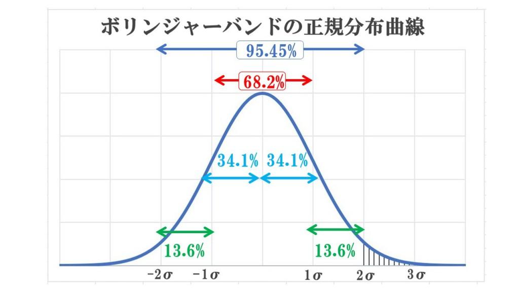 ボリンジャーバンド正規分布曲線
