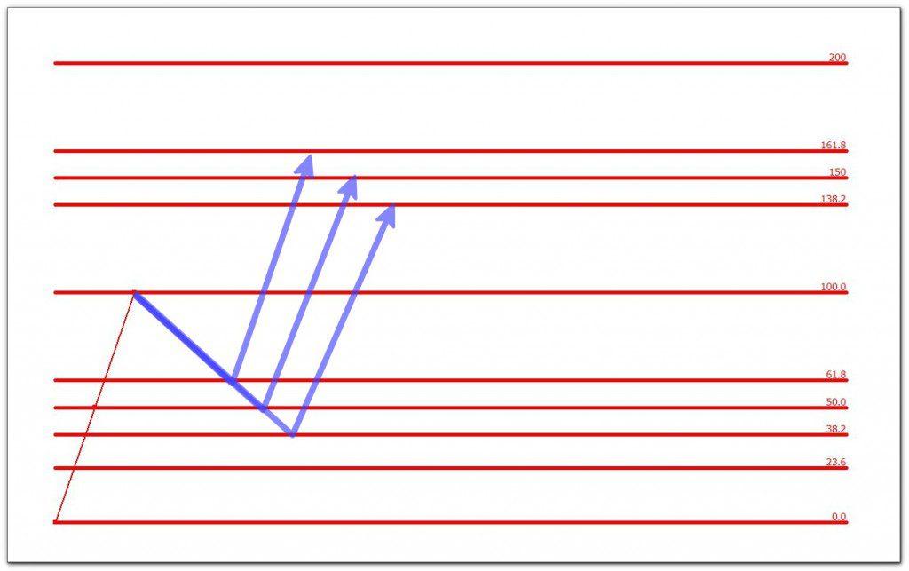 フィボナッチエクステンションの数値