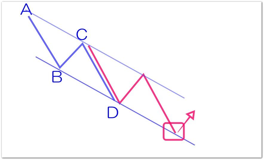 AB=CDとチャネルライン