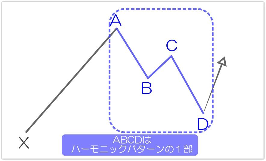 AB=CDとハーモニック