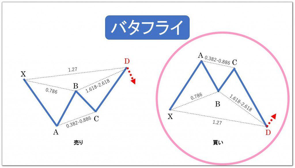 ハーモニックパターンの基本の解説画像②