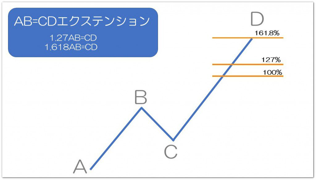 AB=CDエクステンションの解説