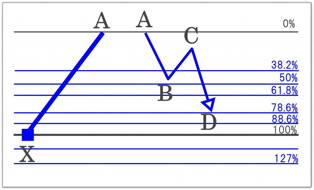 ハーモニックパターンとABCDパターン