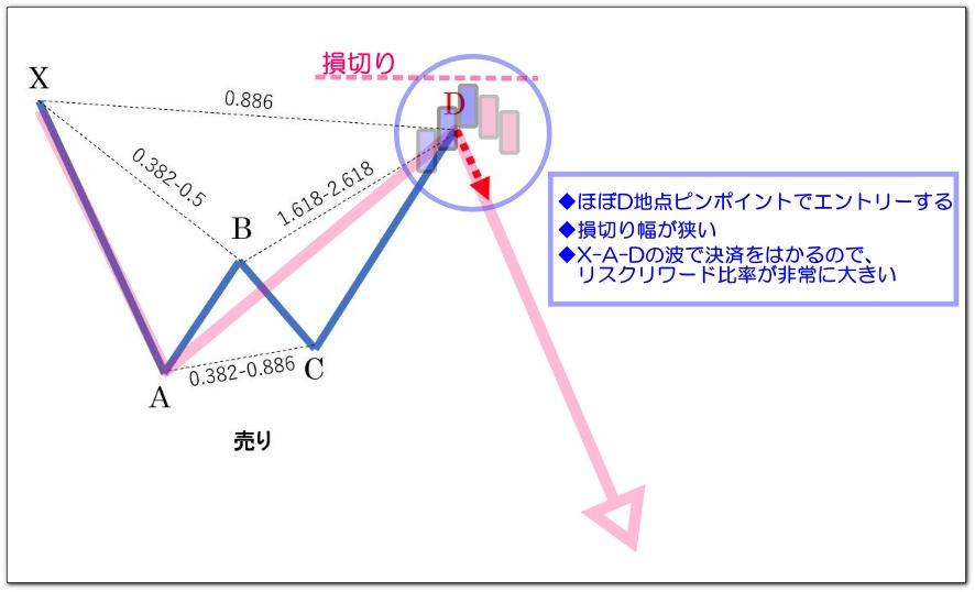 ハーモニックパターンの基本と手法