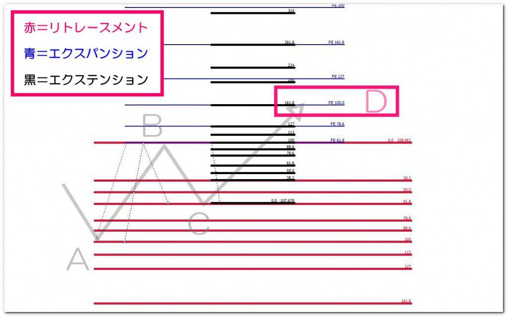 クラシックAB=CDをチャートで解説