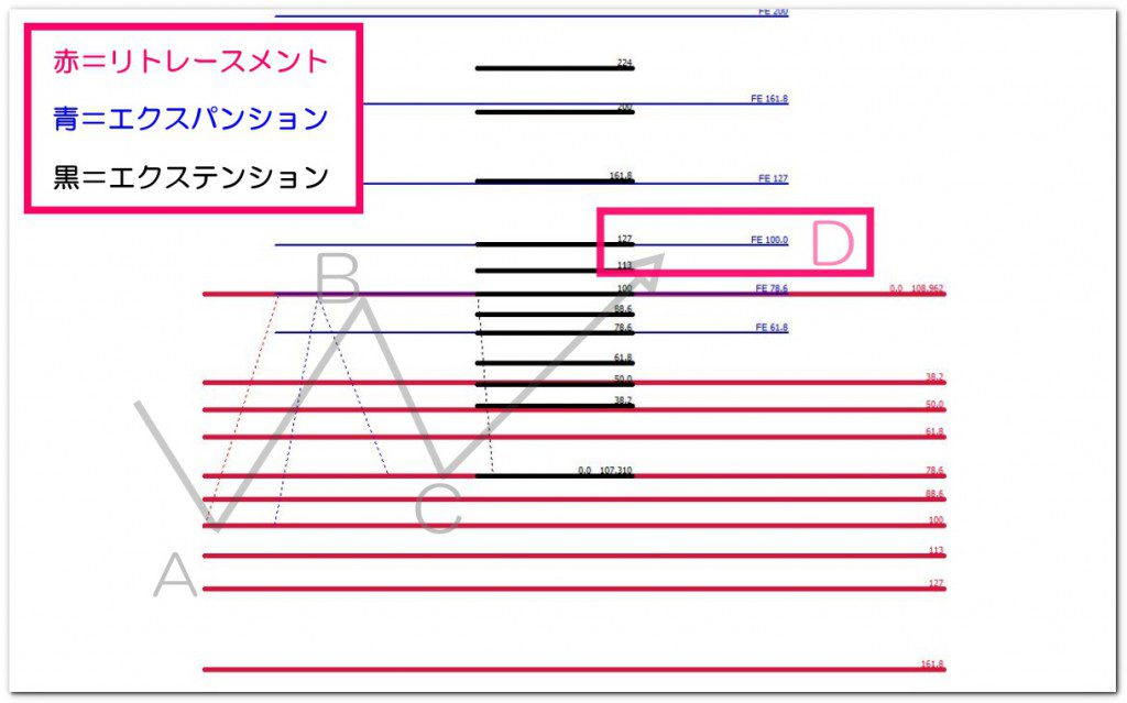 クラシックAB=CDをチャートで解説②