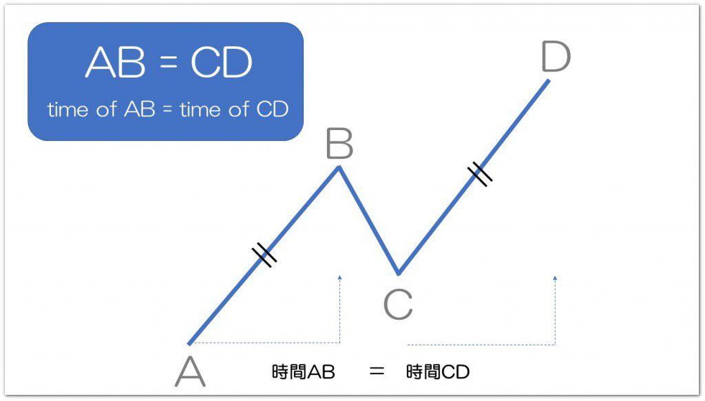 time of AB=CD
