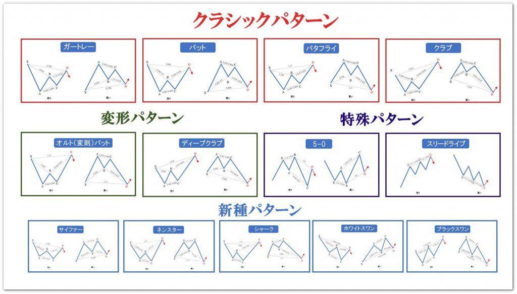 ハーモニックパターン一覧のまとめ